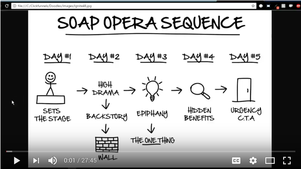 Video - Day 62 - 14 Day Free Trial Soap Opera
